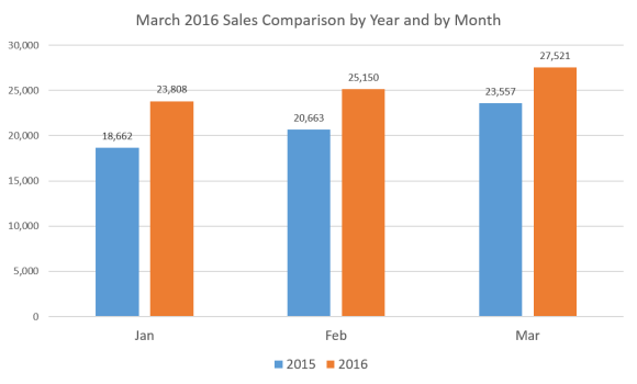 Sales-x-Year-x-Month-Mar-16