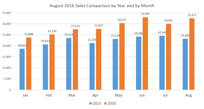 sales-x-year-x-month-august-16