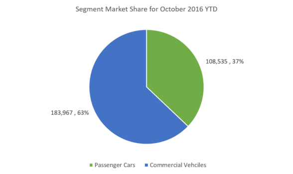 market-share-october-16