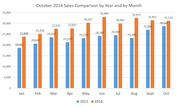 sales-x-year-x-month-october-16